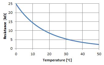 19 Beautiful 10k thermistor Chart